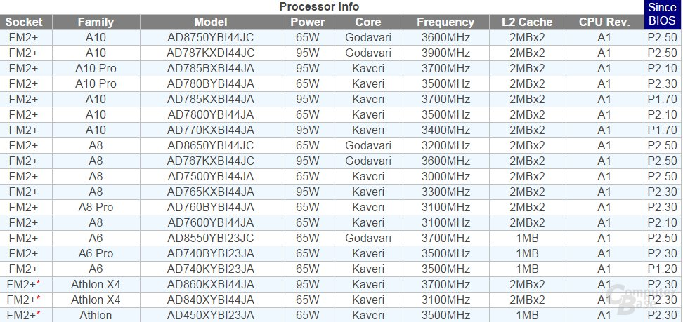 ASRock nennt Godavari in Support-Liste