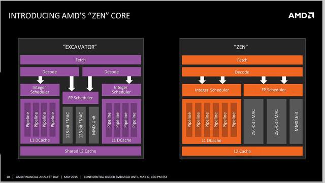 AMD Zen gegen Excavator