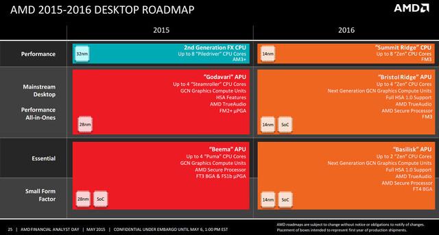 Angebliche Desktop-Roadmap von AMD