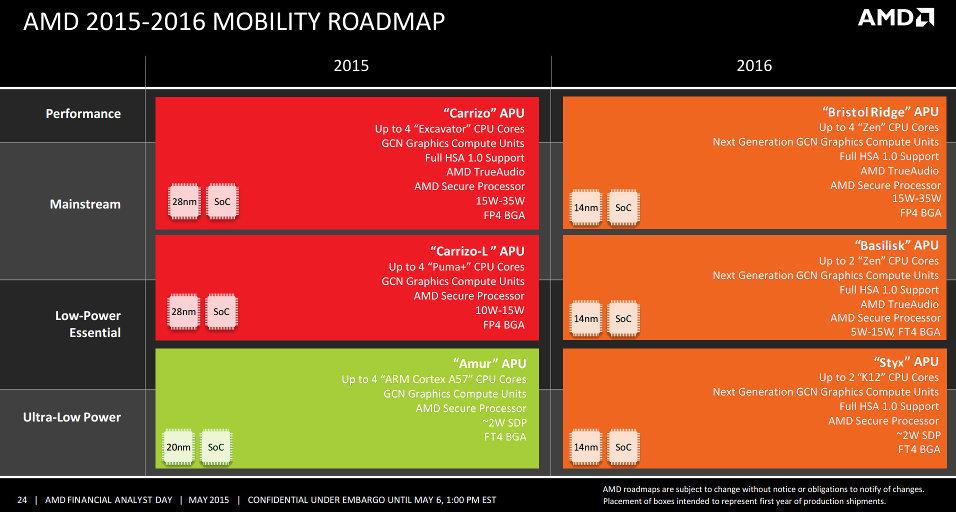 Angebliche Mobile Roadmap von AMD