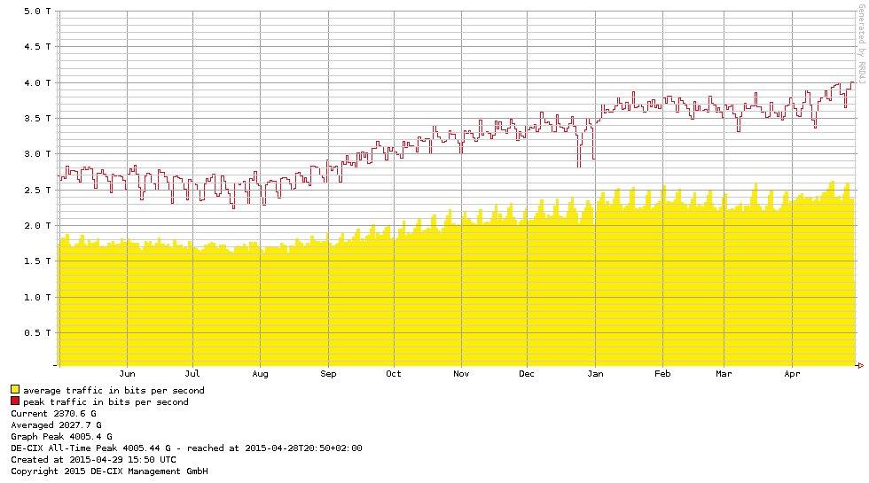 Jahresübersicht des Traffics in Frankfurt