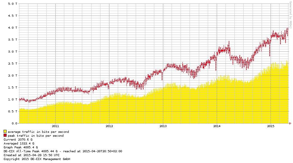 5-Jahres-Übersicht des Traffics in Frankfurt