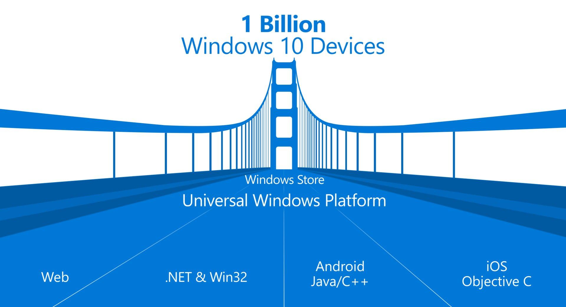 Wie Apps auf Windows 10 übertragen werden können