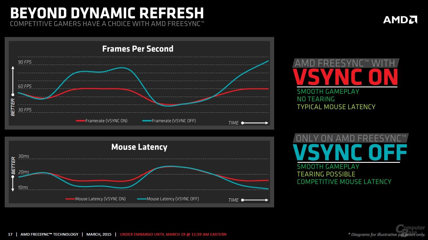 FreeSync – VSync an oder aus