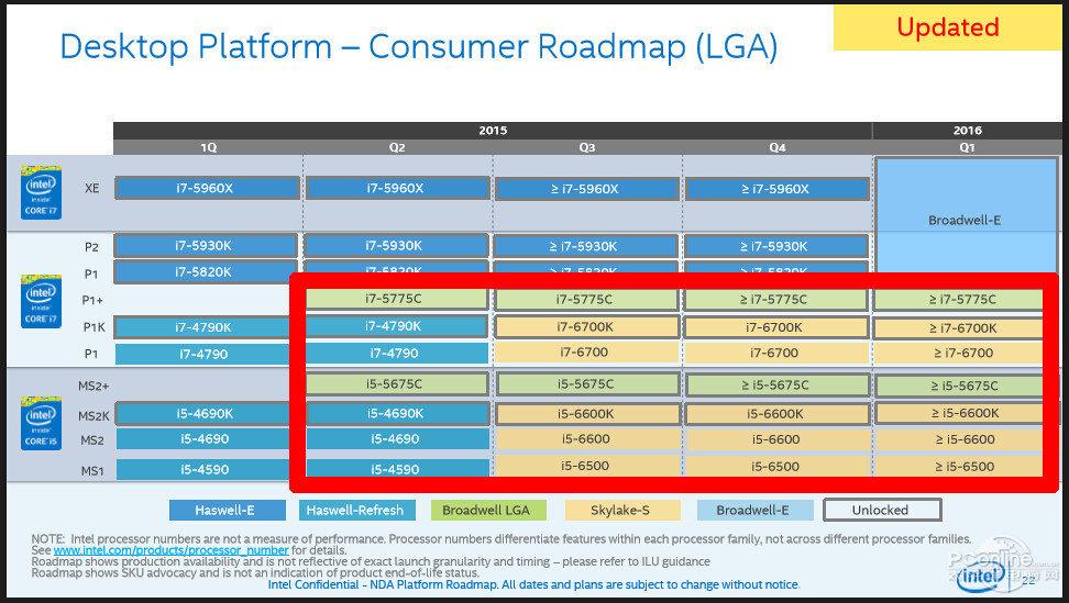 Intel-Roadmap mit Broadwell, Broadwell-E und Skylake für den Desktop