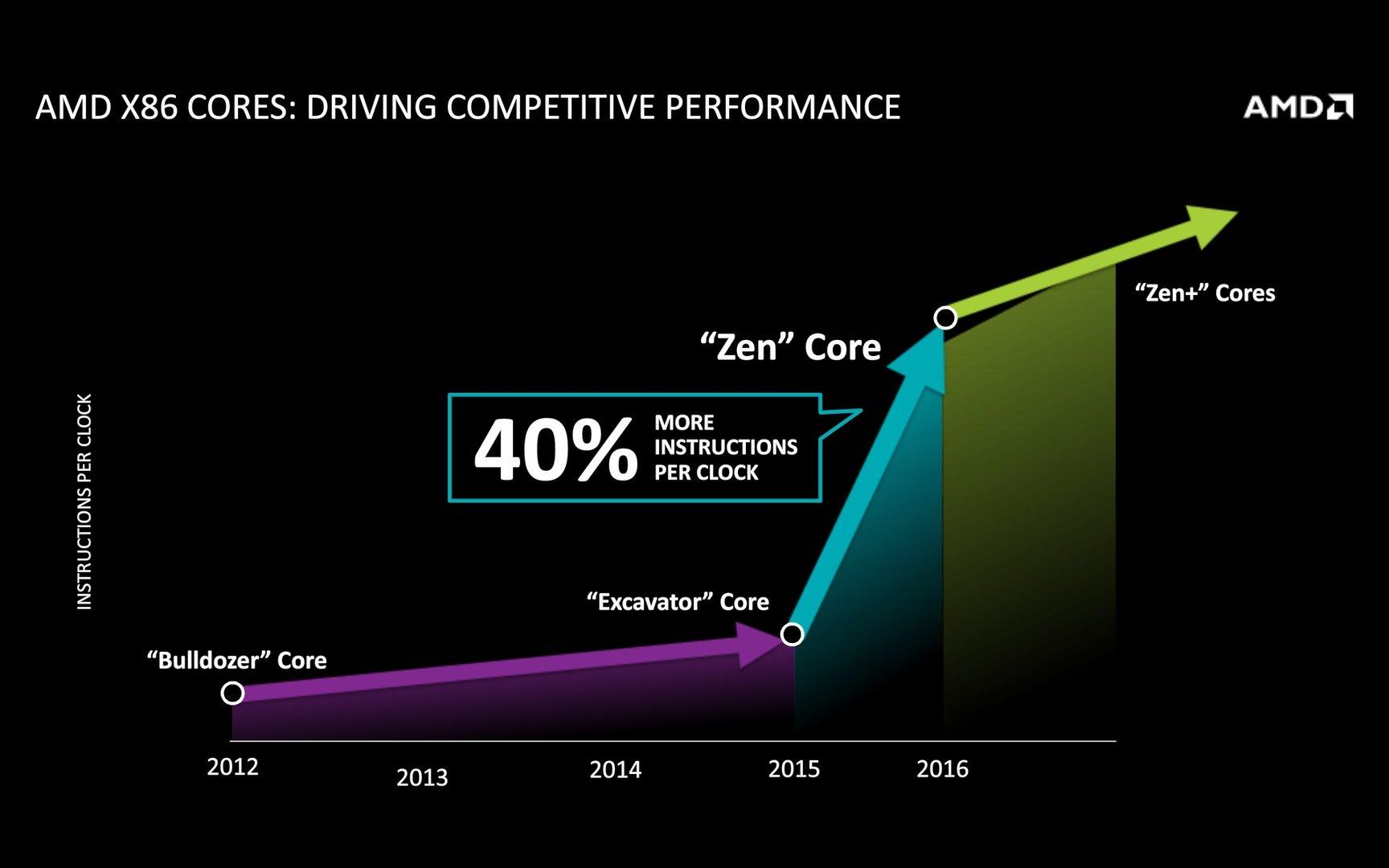 AMD verspricht +40% IPC für Zen vs. Excavator