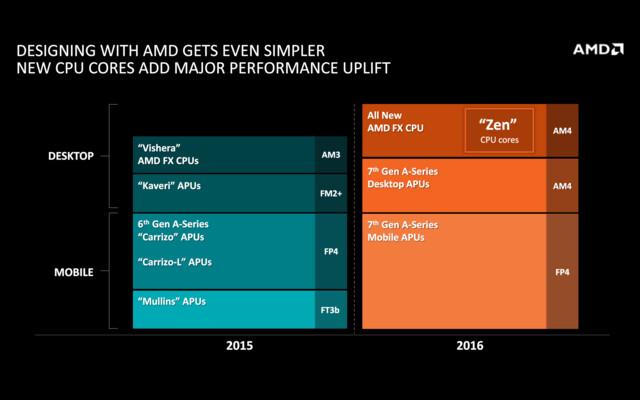 AMD-Roadmap mit Zen und neuen APUs