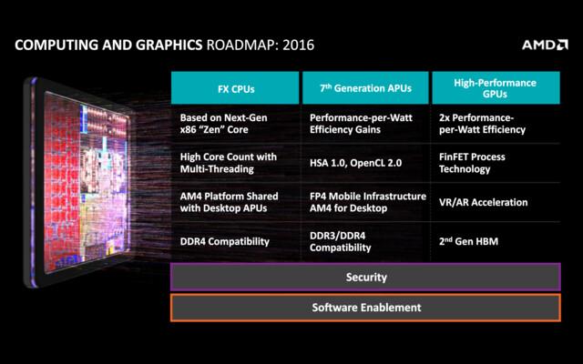 AMD-Roadmap mit mehr Details