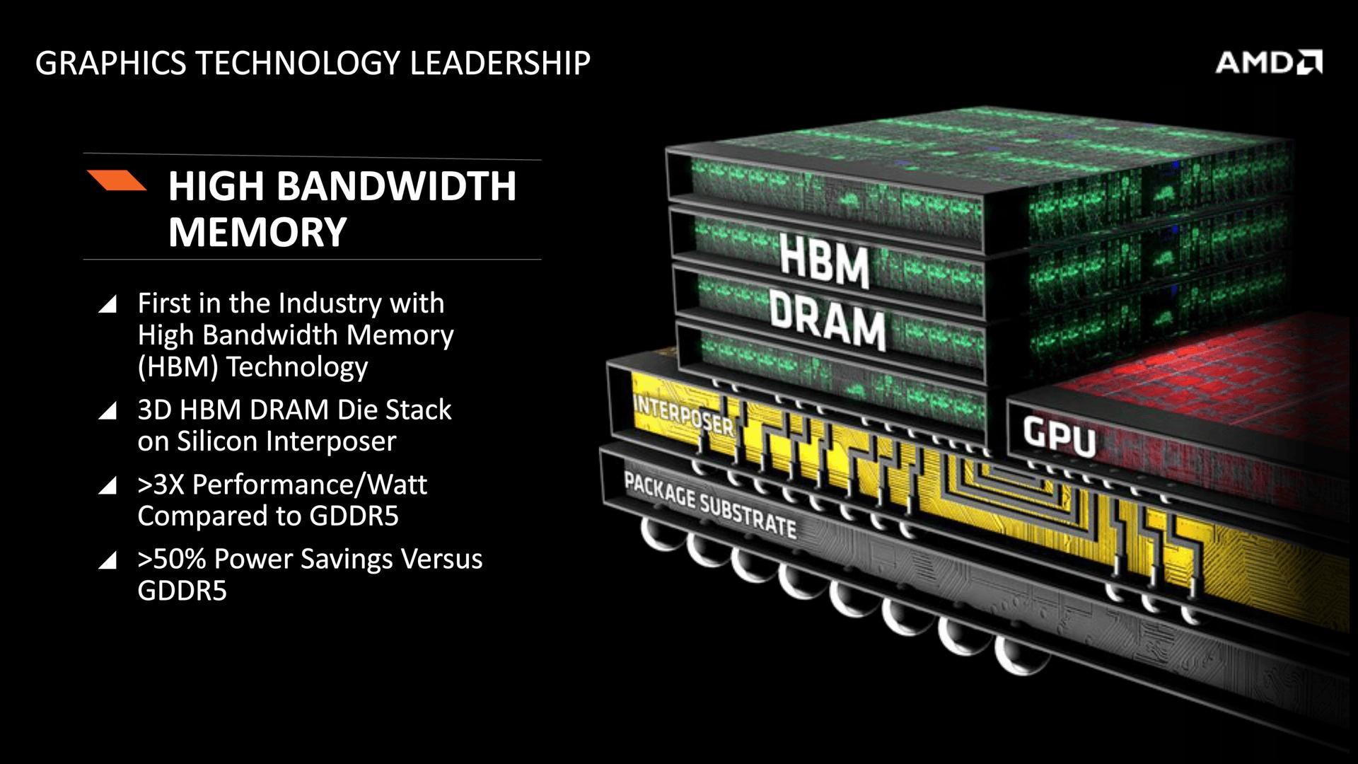 HBM-Speicher auf Radeon-Grafikkarten