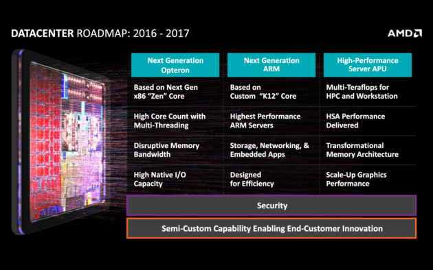 Server-Roadmap von AMD