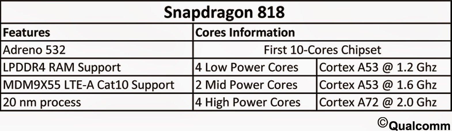 Angebliche Spezifikationen des Snapdragon 818