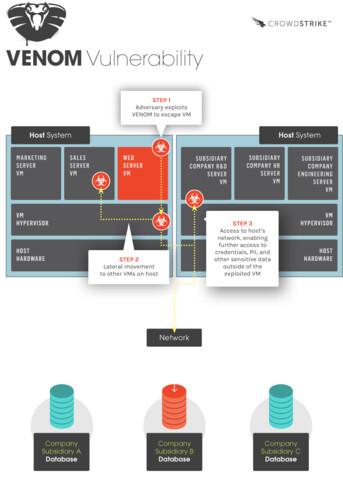 VENOM – Eine Infografik veranschaulicht die Gefahrenlage