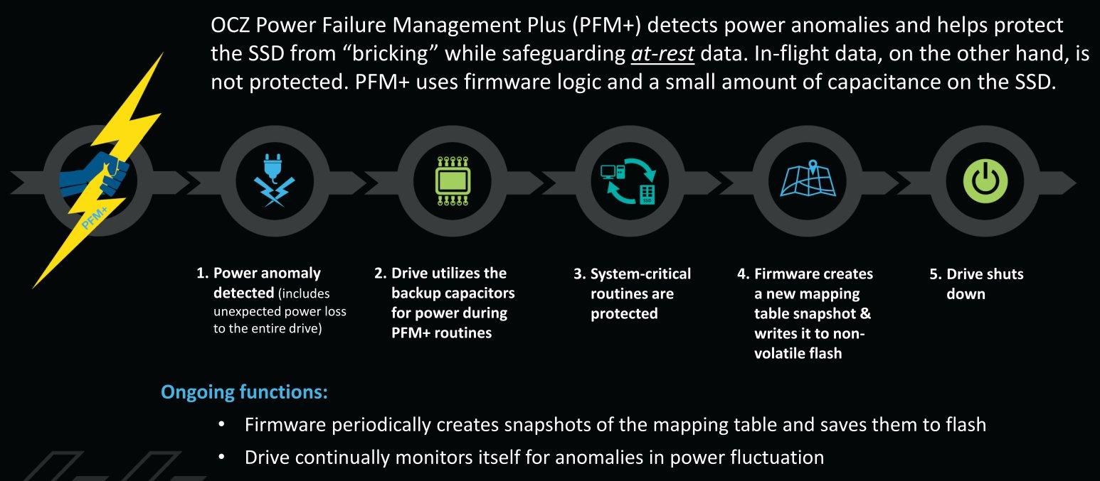 Power Failure Management (PFM+)