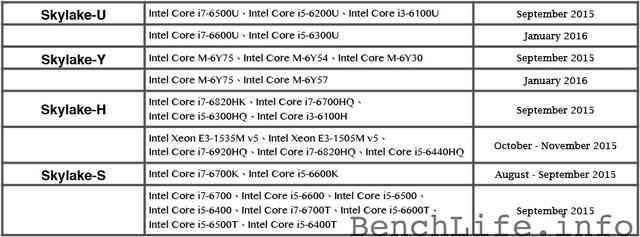 Intel Skylake: Zeitplan für die Veröffentlichung