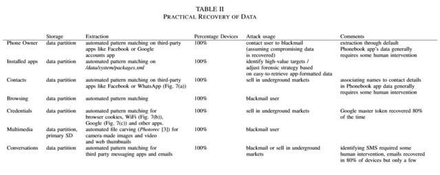 Übersicht zu gefundenen Daten und möglichen Missbrauchsszenarien (PDF)