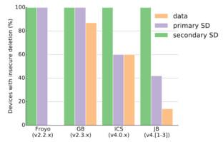Anteil betroffener Geräte nach Version (PDF)