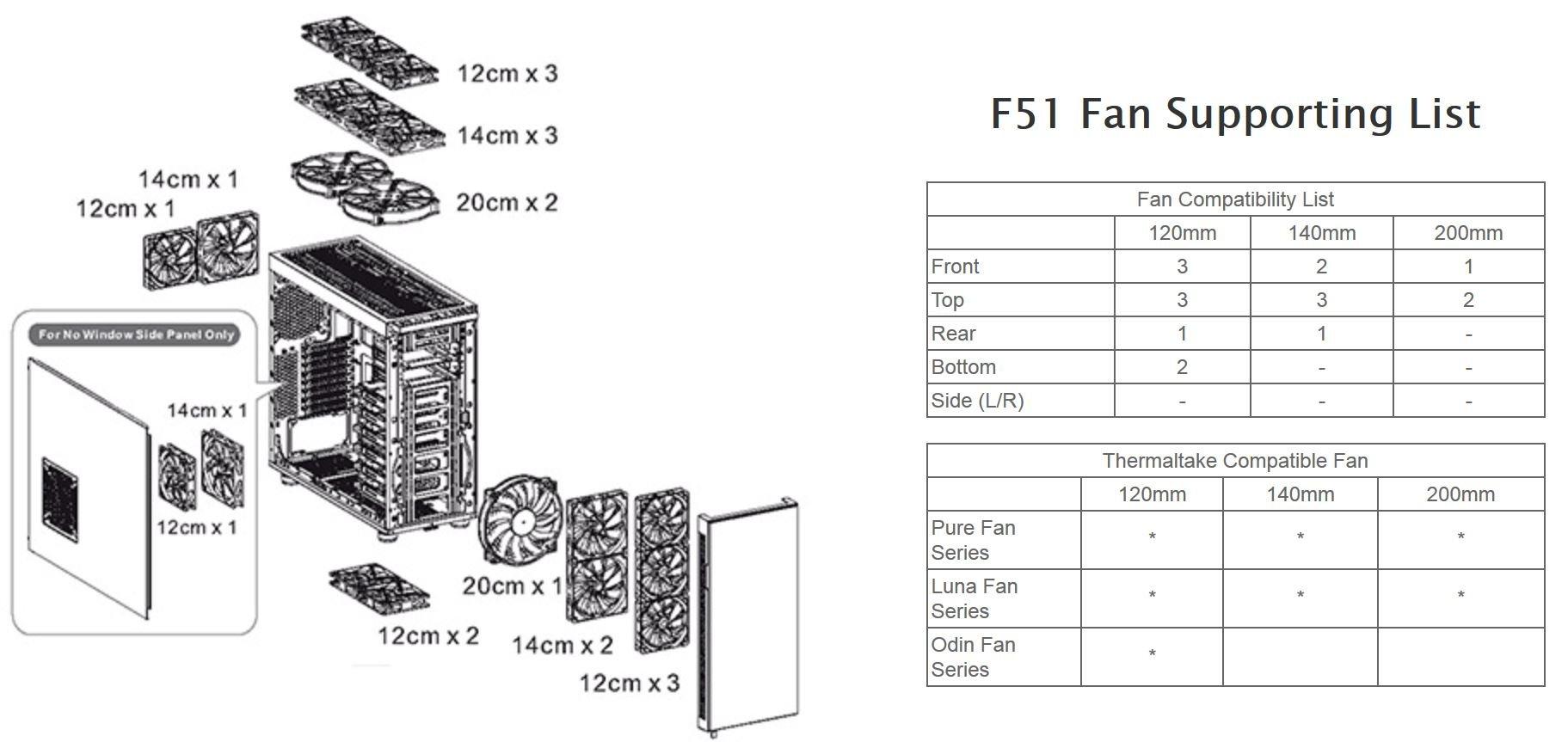 Thermaltake Suppressor F51