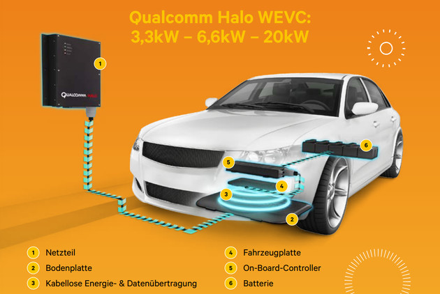 Qualcomm Halo WEVC