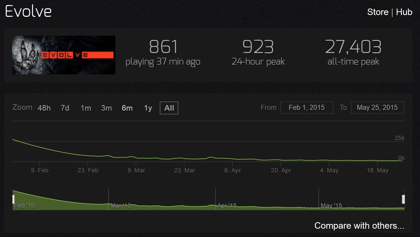 Die Spielerzahlen von Evolve sinken seit Verkaufsstart stetig