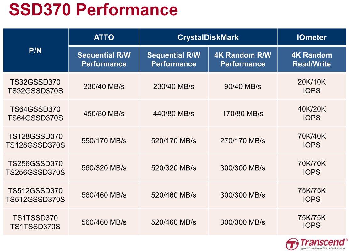 SSD370S und SSD370 mit gleicher Leistung