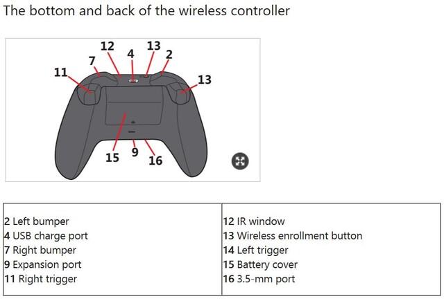 Das Tutorial für den Xbox-One-Controller auf der Microsoft-Homepage verrät die neue Revision