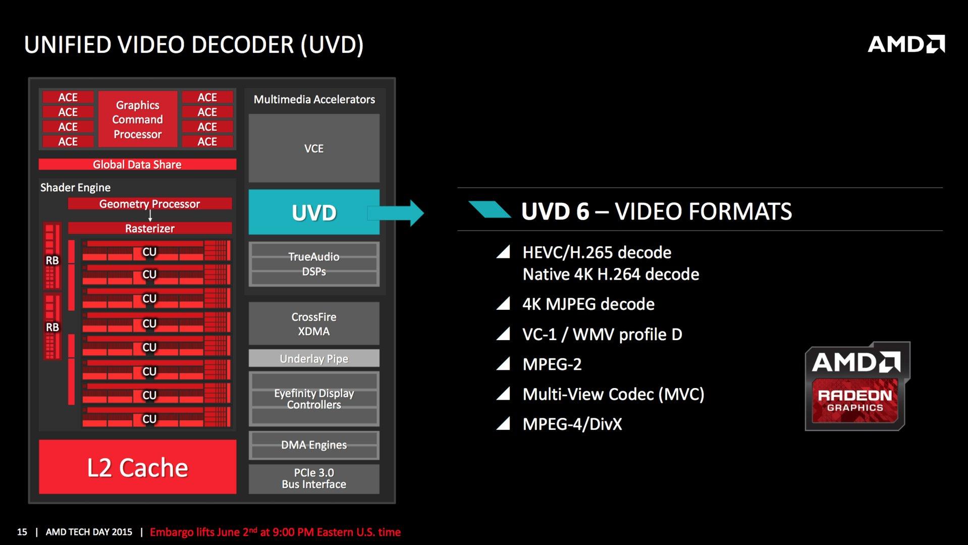 UVD 6 mit diversen Optimierungen