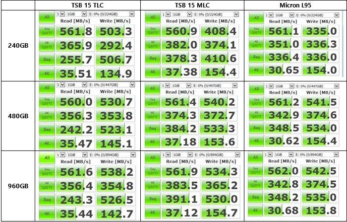 Toshibas 15 nm TLC im Leistungsvergleich