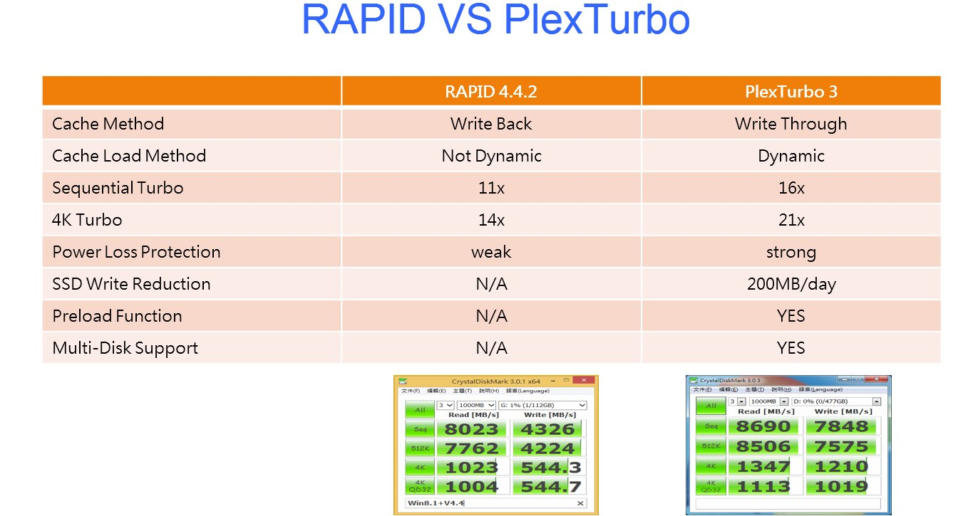 PlexTurbo 3 gegen Samsungs Rapid Mode