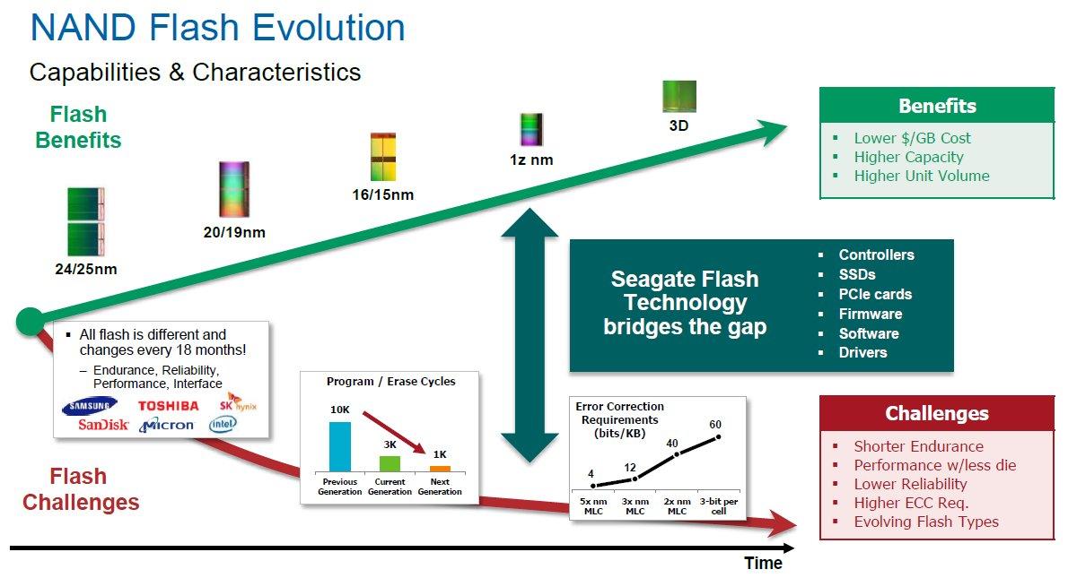 Seagate-Technik als Lückenfüller