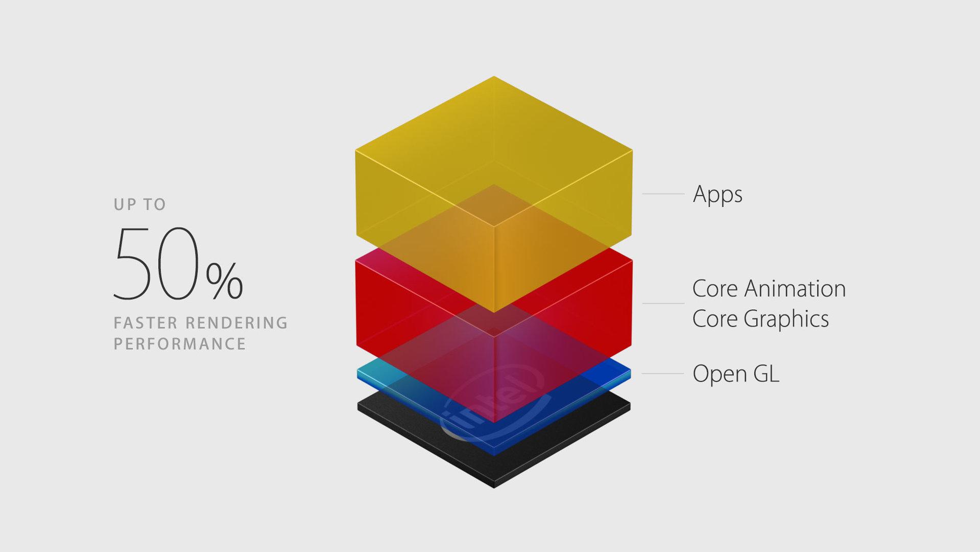 Die Low-Level-API Metal hält in OS X Einzug