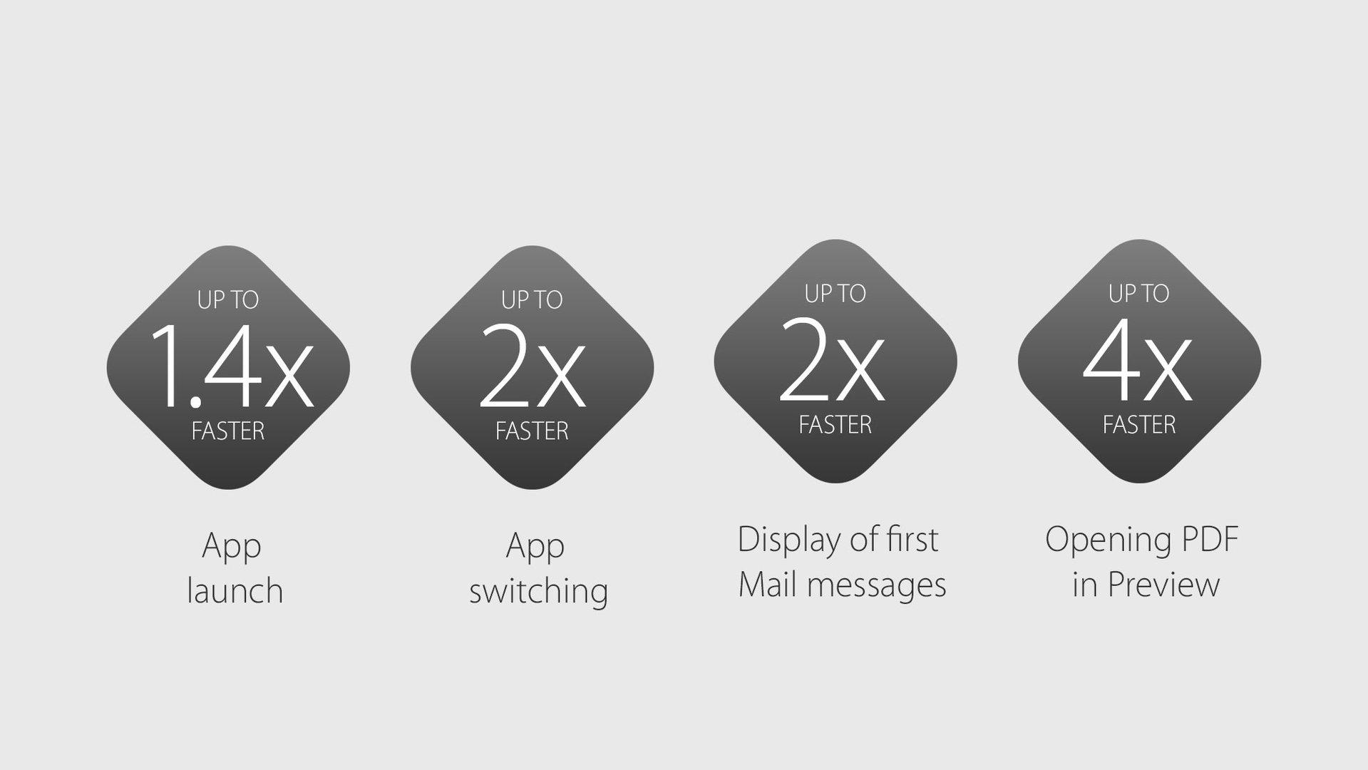 OS X soll mit El Capitan deutlich schneller werden