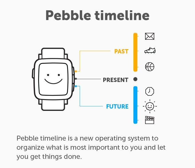 Pebble timeline