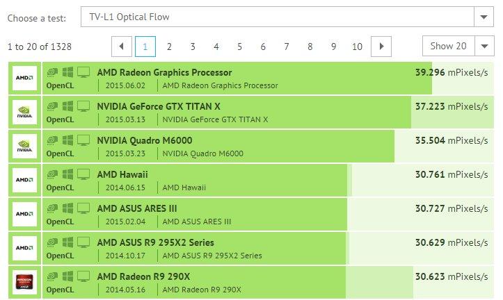 AMD Fiji TVL1 Optical Flow