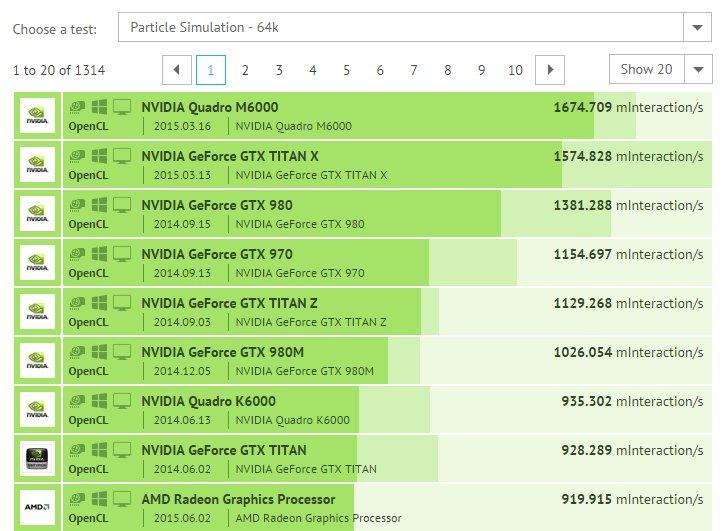 AMD Fiji Particle Simulation – 64k