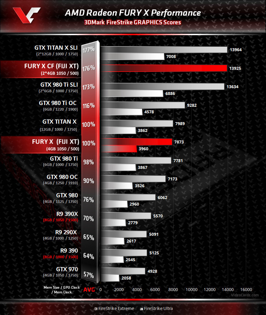 AMD Radeon Fury X im 3DMark FireStrike
