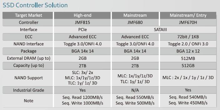 JMF815, JMF680 und JMF670H im Vergleich