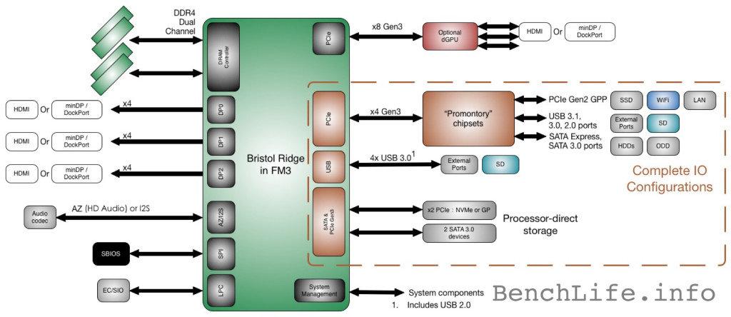 AMD Bristol Ridge: Plattform Diagramm