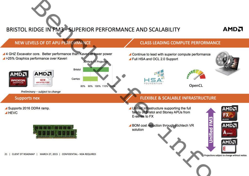 AMD Bristol Ridge: Features und Funktionen
