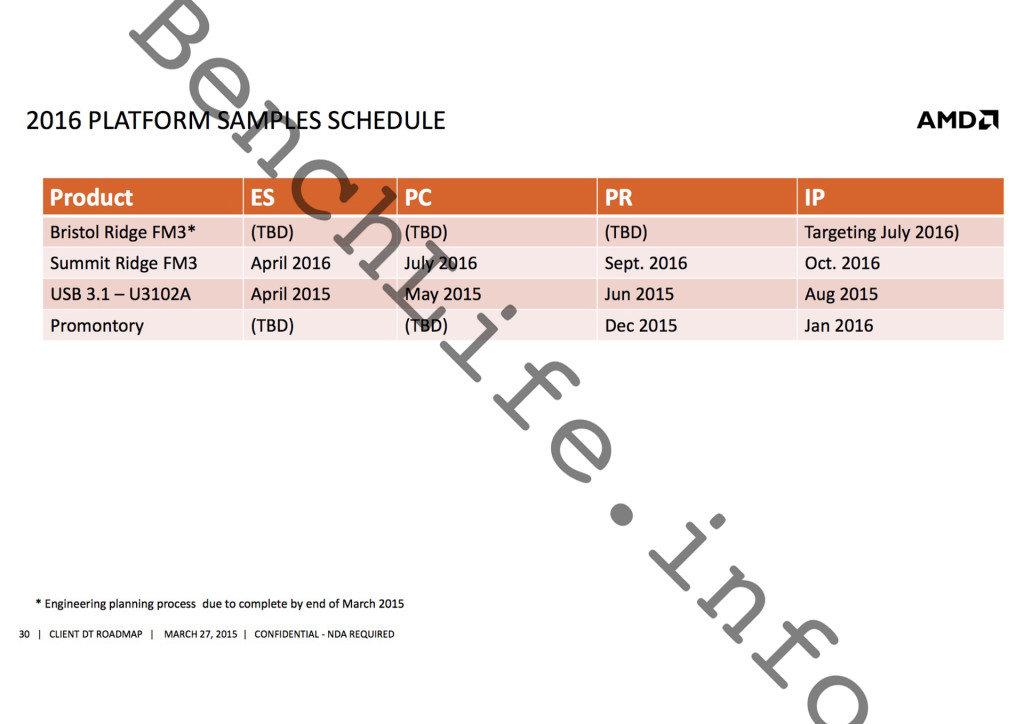 Zeitplan für AMDs Neuheiten