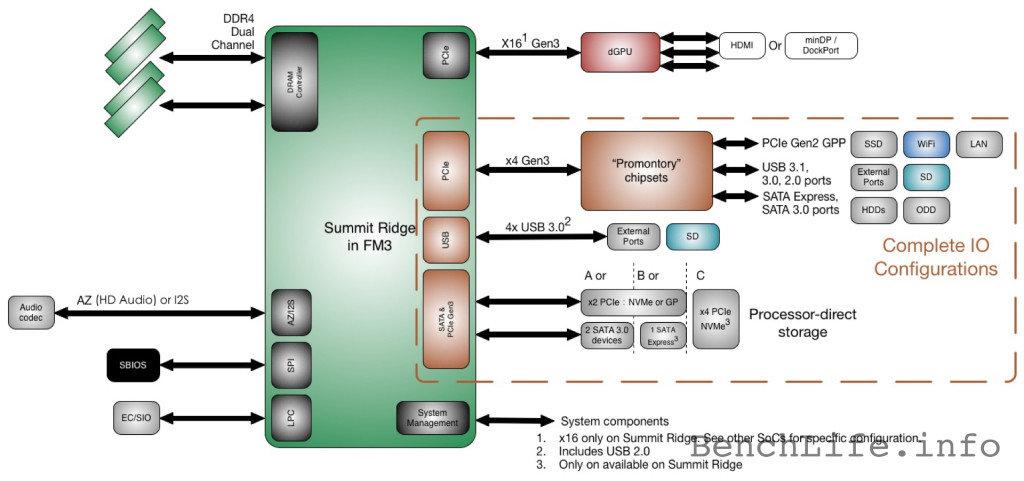 AMD Summit Ridge: Plattform Diagramm