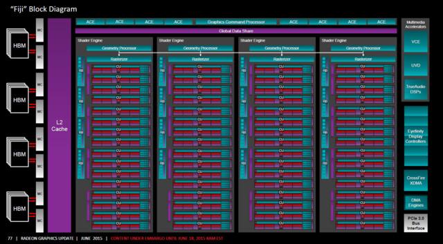 AMD Radeon R9 Fury: Fiji-Blockdiagramm