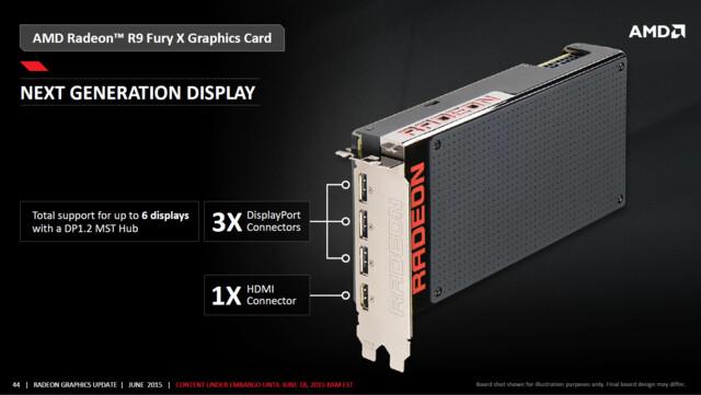 Anschlüsse der AMD Radeon R9 Fury X