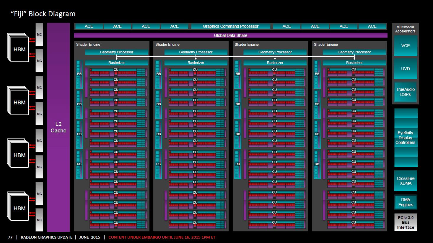 AMD Fiji Blockdiagramm