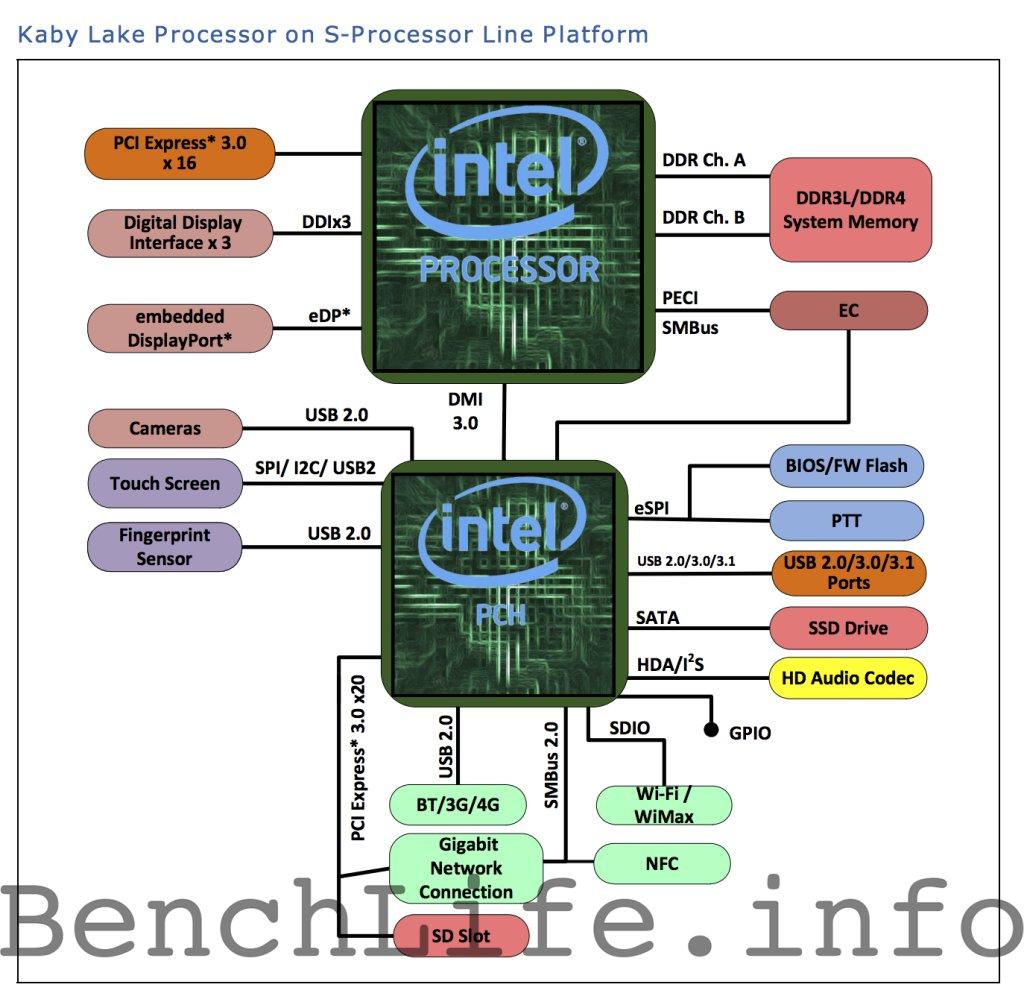 Kaby Lake für den Desktop-Sockel LGA 1151