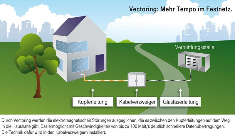 Vectoring-Technologie