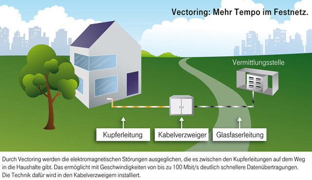 Vectoring-Technologie