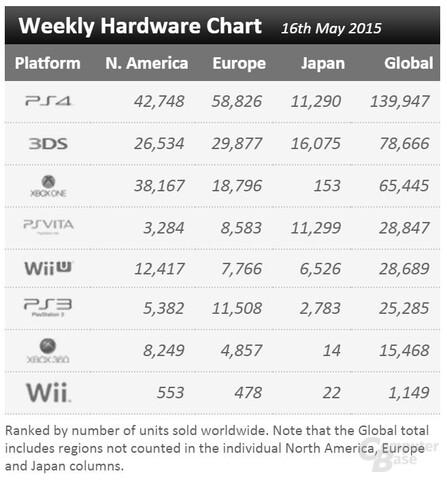 """Der """"Weekly Hardware Chart"""" von VGChartz bestätigt die Angaben von Jim Ryan"""