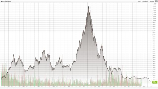 Börsenkurs von HTC seit 2005