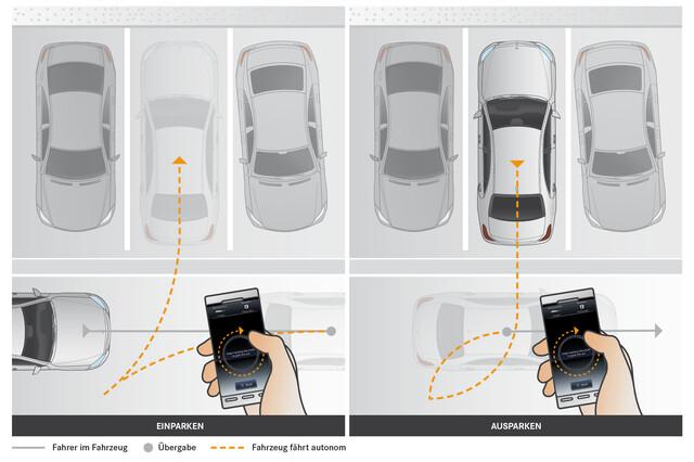Schaubild für das Parken per Smartphone