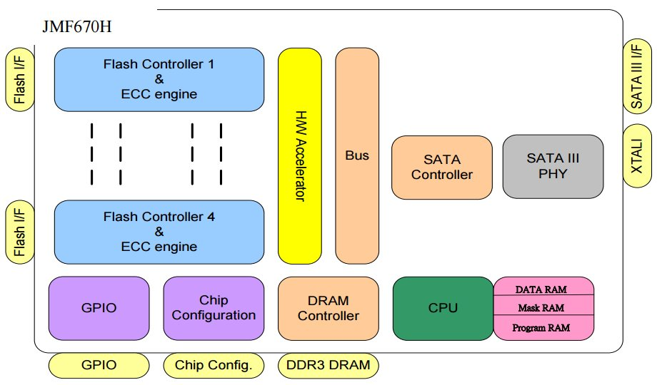 Der SSD-Controller JMF670H im Blockdiagramm
